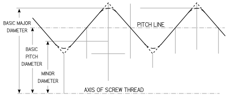 Thread Pitch