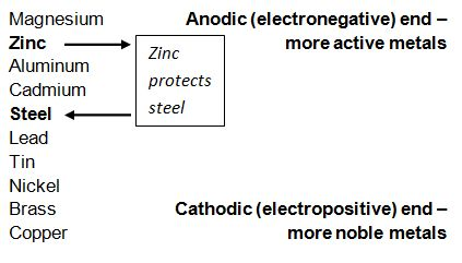 cathodic-protection
